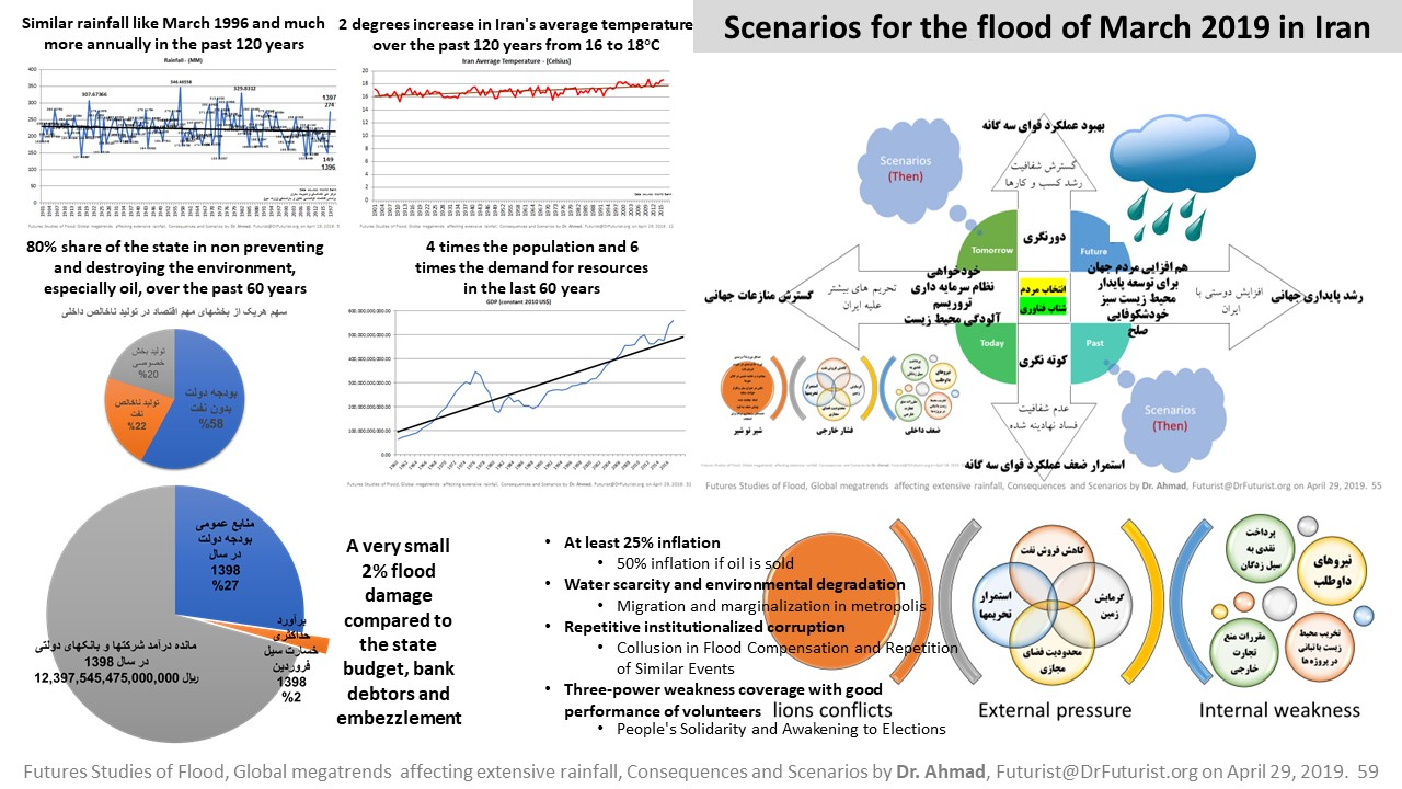 futures studies of the floods of March 2019 in Iran