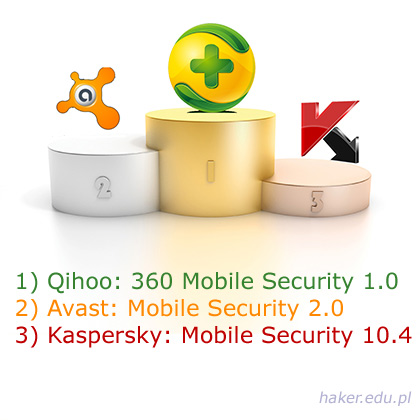 Trzy najlepsze antywiursy na mobilny system Android