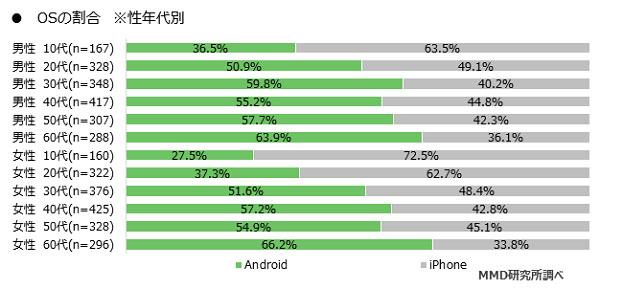学生にiPhoneがよく選ばれる理由(学生にAndroidユーザーが少ないのはなぜ)