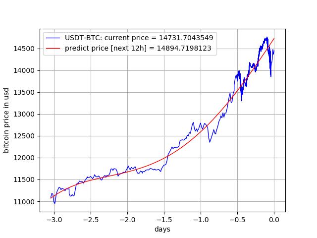 Top Step Trader Combine