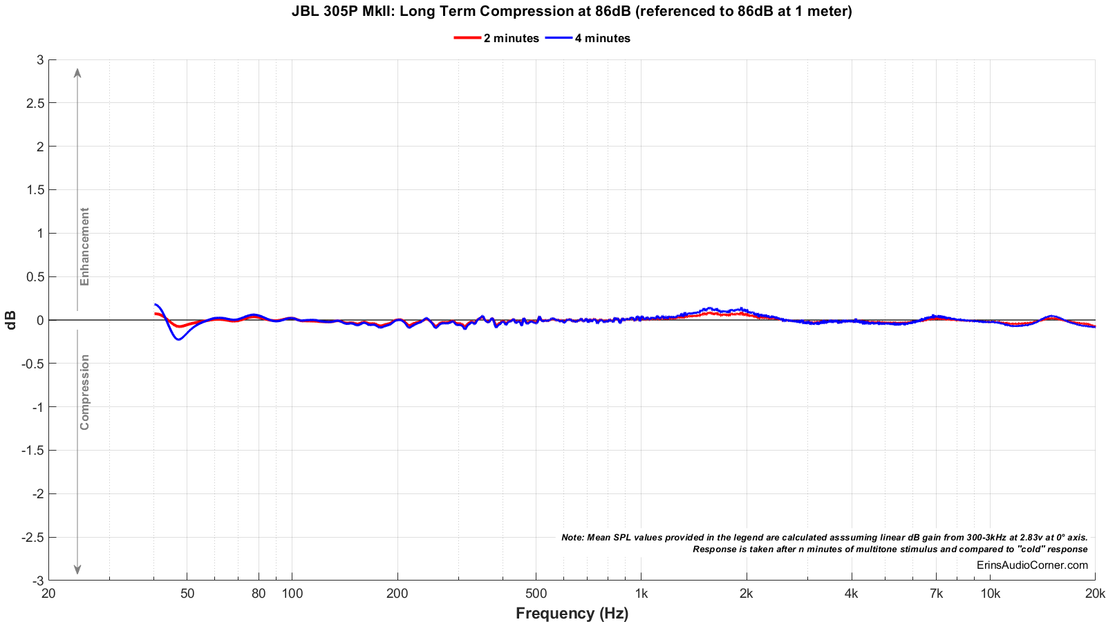 JBL%20305P%20MkII_Long_Term_86_Compression.png
