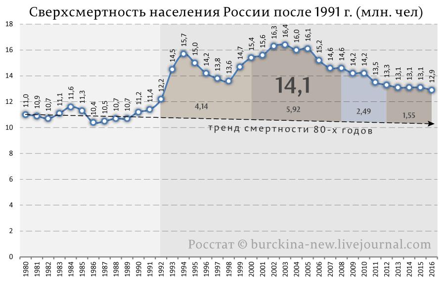 """Европейцы подсчитали сверхсмертность россиян в """"святые"""" 90-е"""
