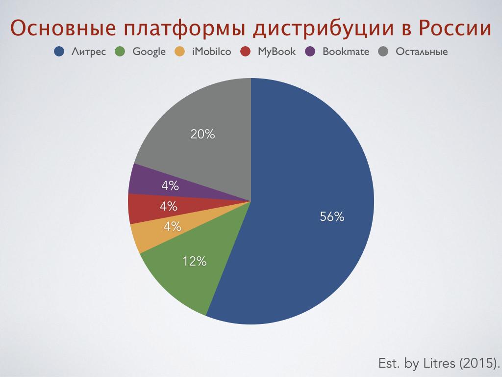Электронное книгоиздание в России (2016). Итоги пятилетки
