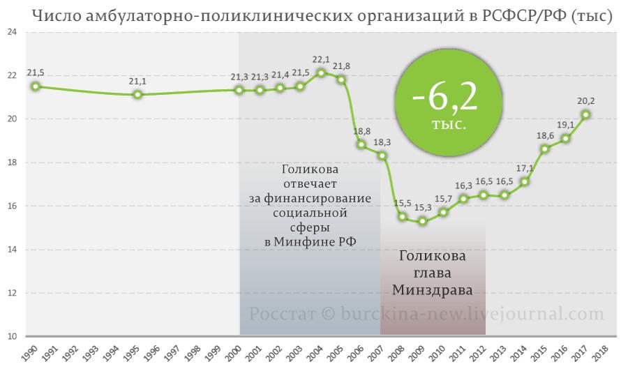 Татьяна Голикова ищет виновных в оптимизации медицины в России