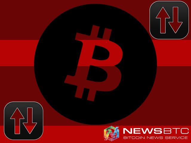 Current Bitcoin Exchange