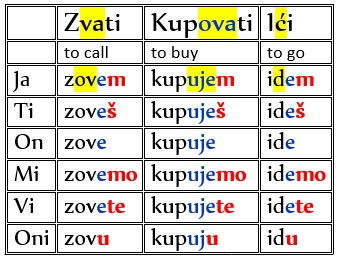 Examples of Serbian Conjugations