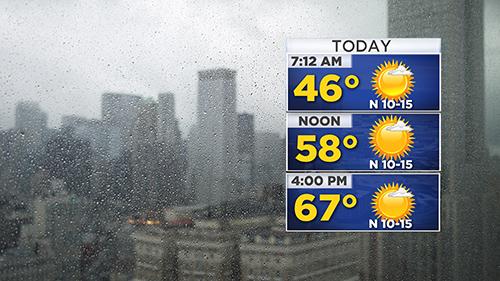 Rainy day, sunny forecast