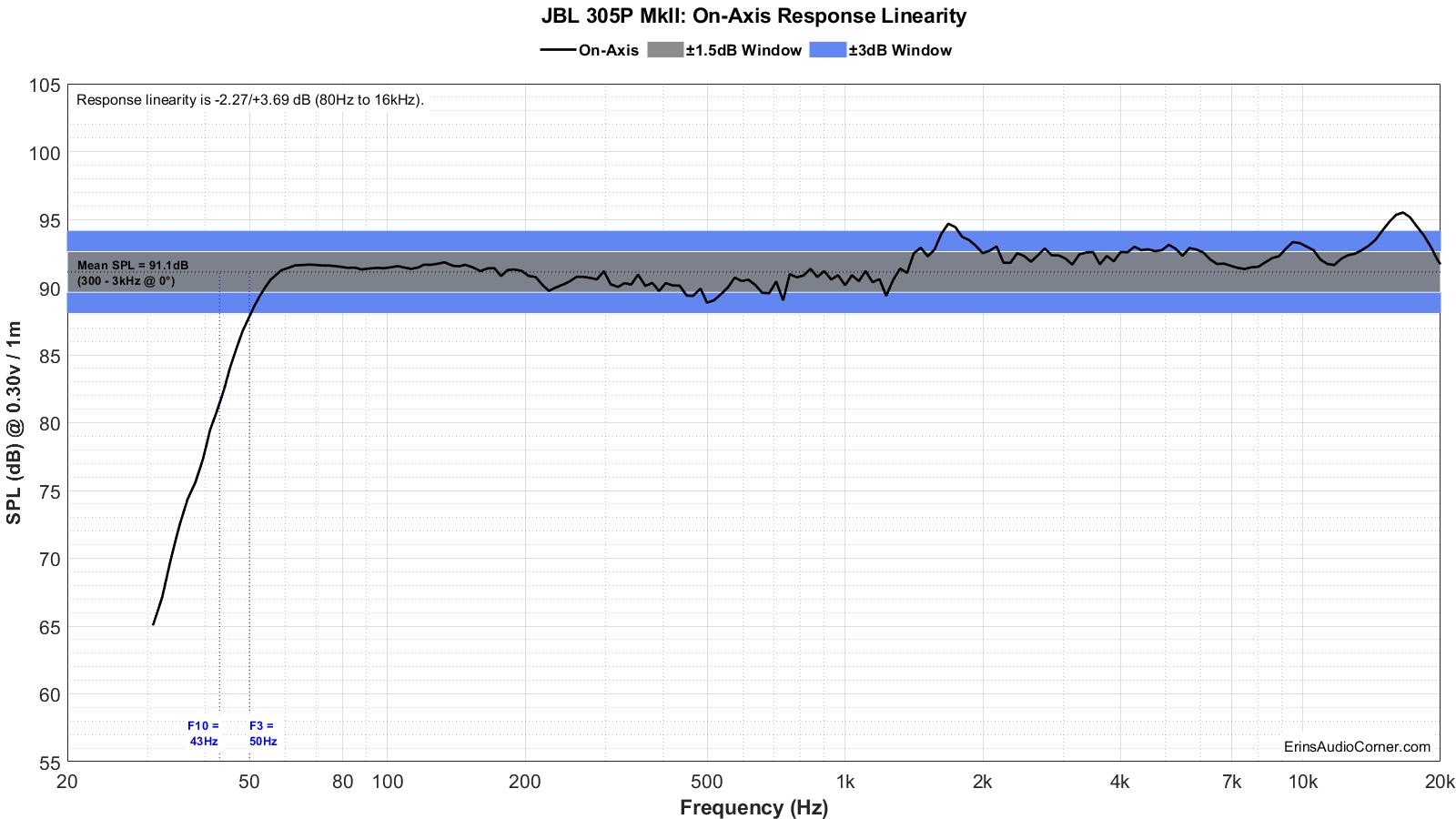 JBL%20305P%20MkII%20FR_Linearity.png
