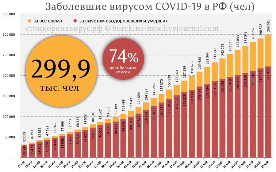 Ситуация с СОVID-19 в России носит политический, а не эпидемический характер