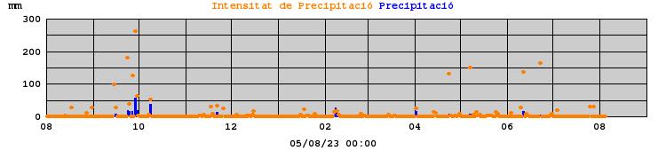 Precipitació