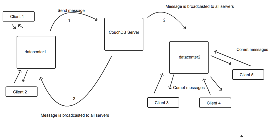 Distributed Chat