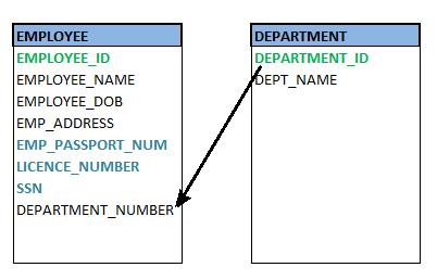 Foreign key diagram