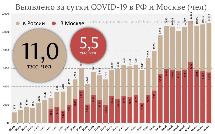 Статистика на 10 мая по СОVID-19 в России: позитивная тенденция в Москве