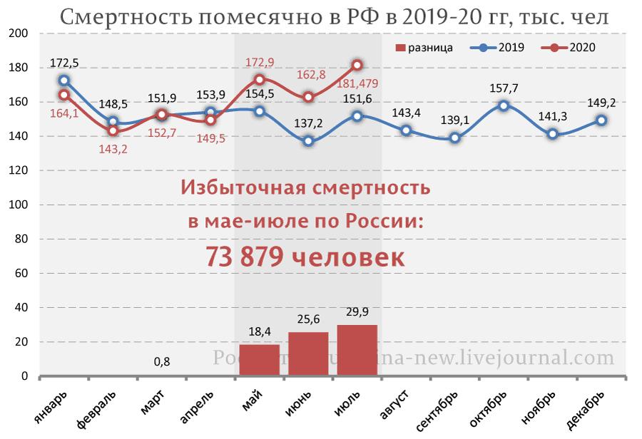 К чему привела ошибка Лукашенко в борьбе с KOВИД-19