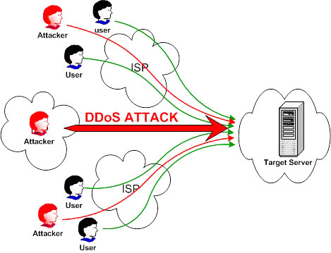 Atak DDos - wizualizacja, źródło thepcdojo.com