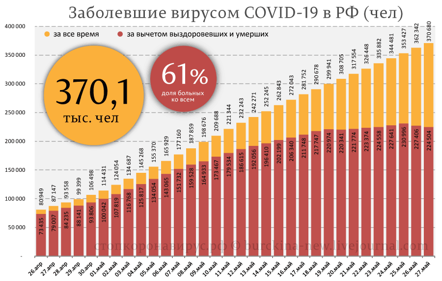 Статистика СОVID-19 от 27 мая: еще одно объяснение роста выздоровлений