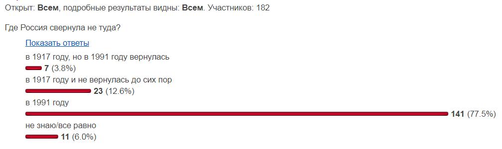 Россия не туда свернула в 1991 году