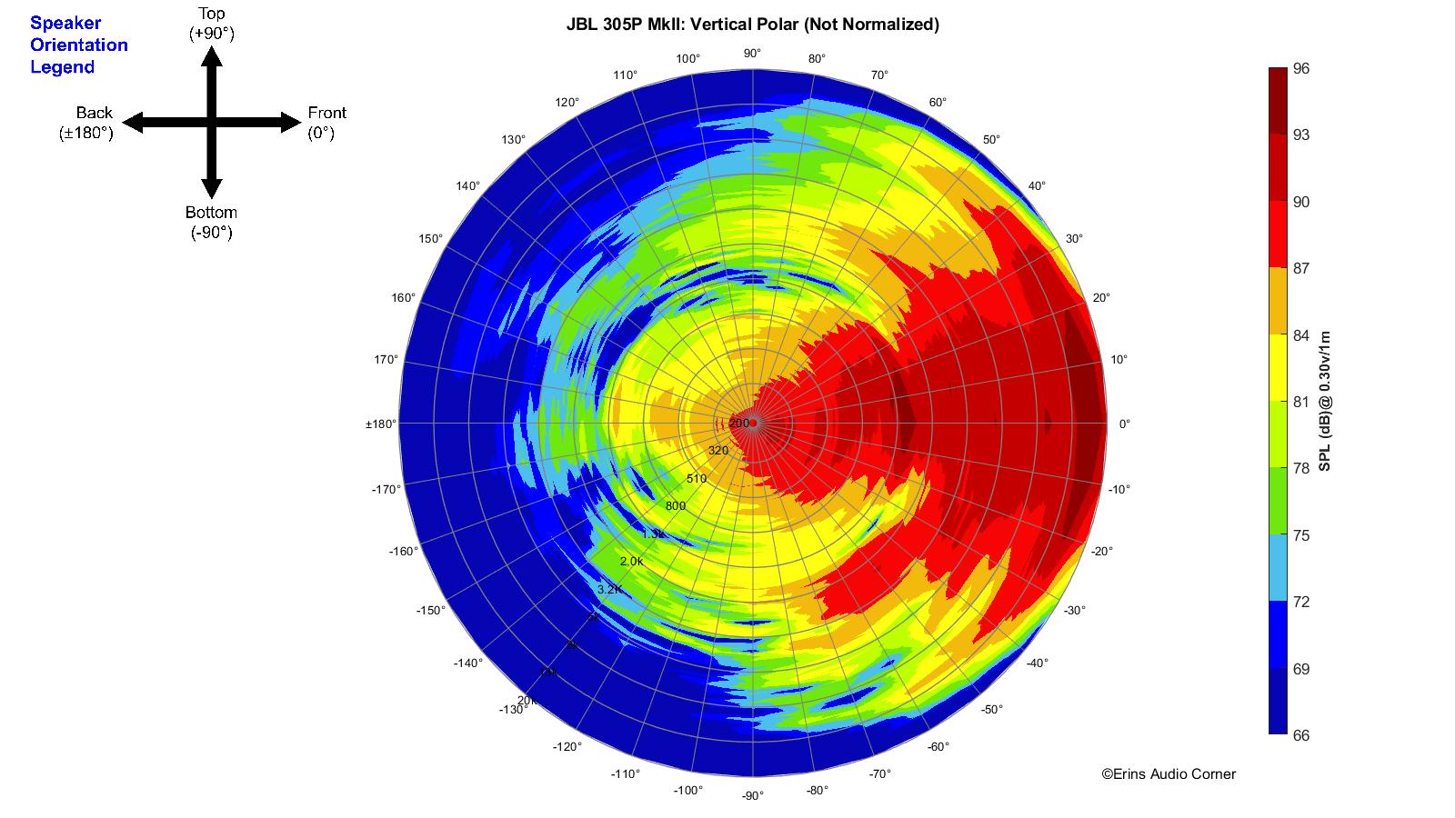 JBL%20305P%20MkII_360_Vertical_Polar.png