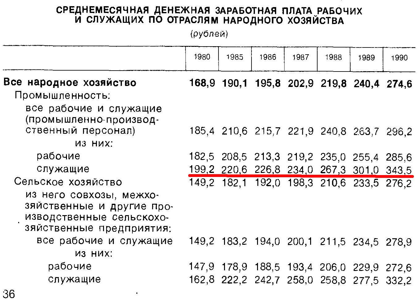 Могла ли семья инженеров в СССР покупать мясо на рынке?
