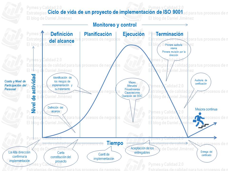 Ciclo de vida de un proyecto de implementación de iso 9001