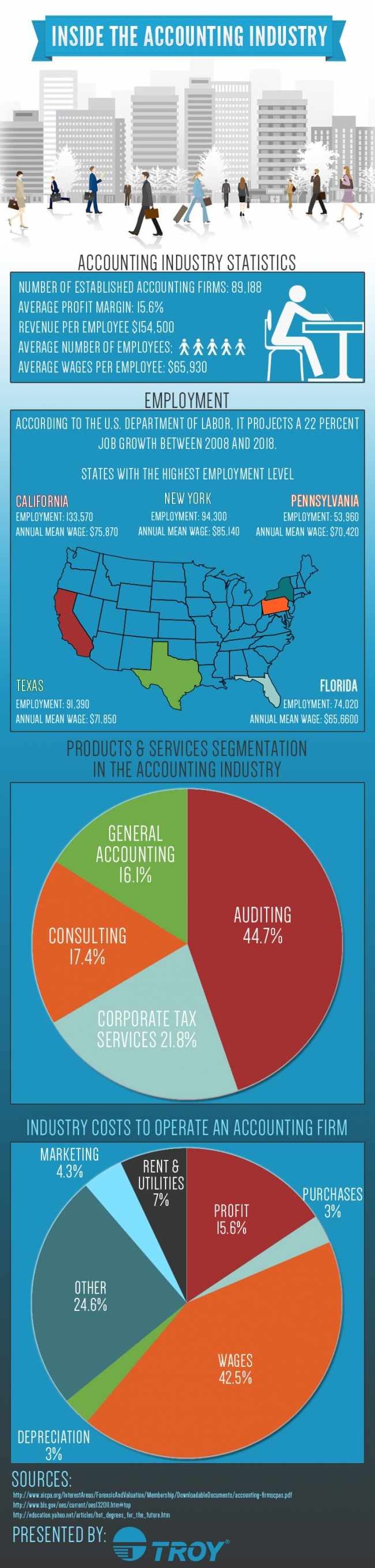 A Look Inside the Accounting Industry