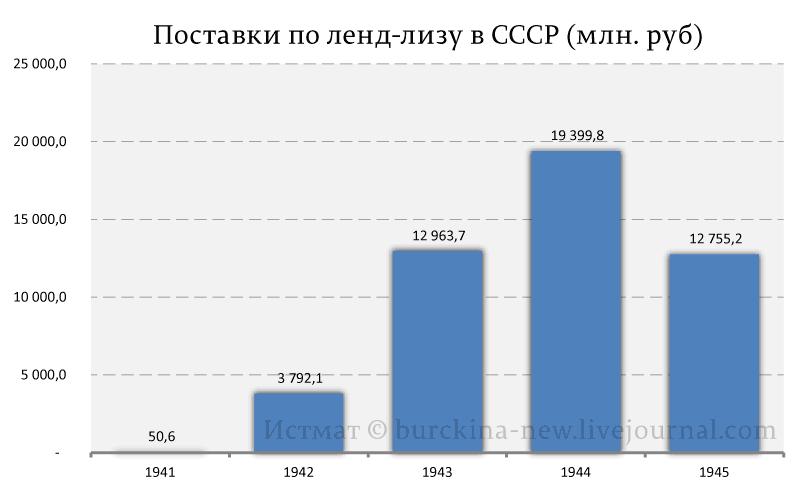 Роль ленд-лиза в истории Великой Отечественной войны