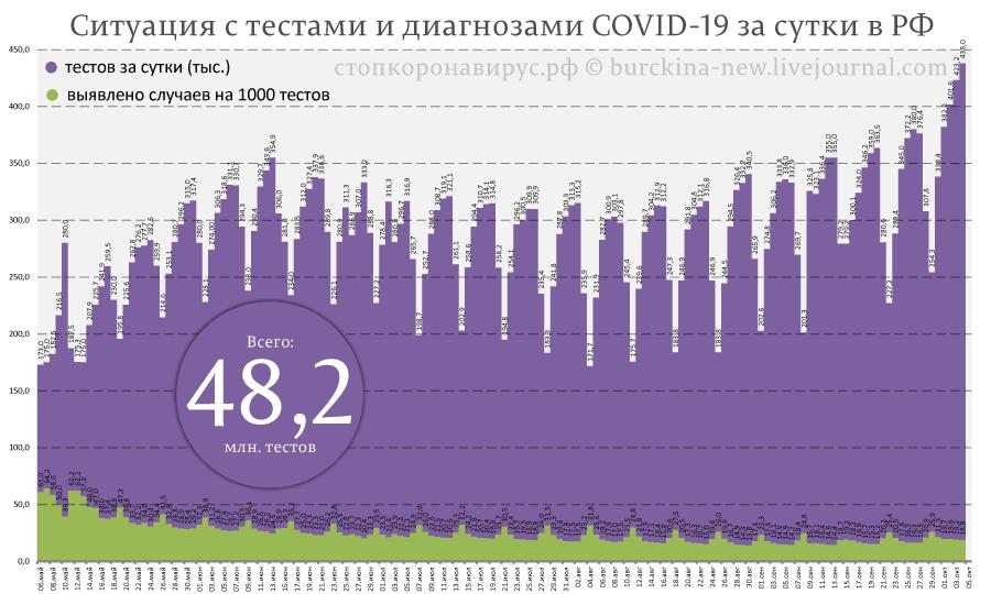 Статистика СОVID-19 от 5 октября: вернулись к майскому максимуму и отказ от