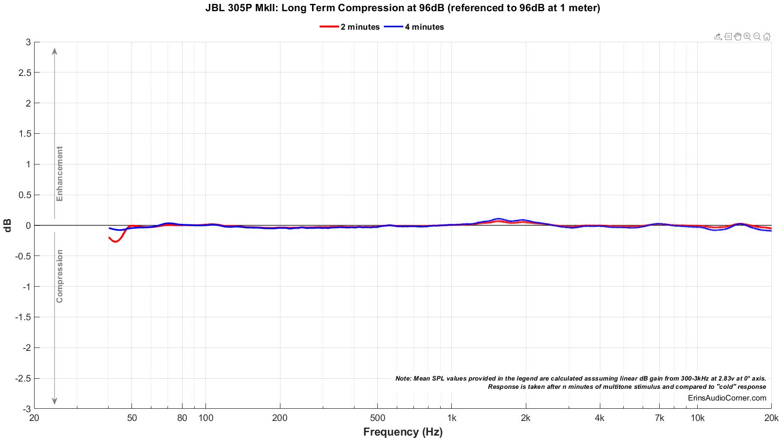 JBL%20305P%20MkII_Long_Term_96_Compression.png