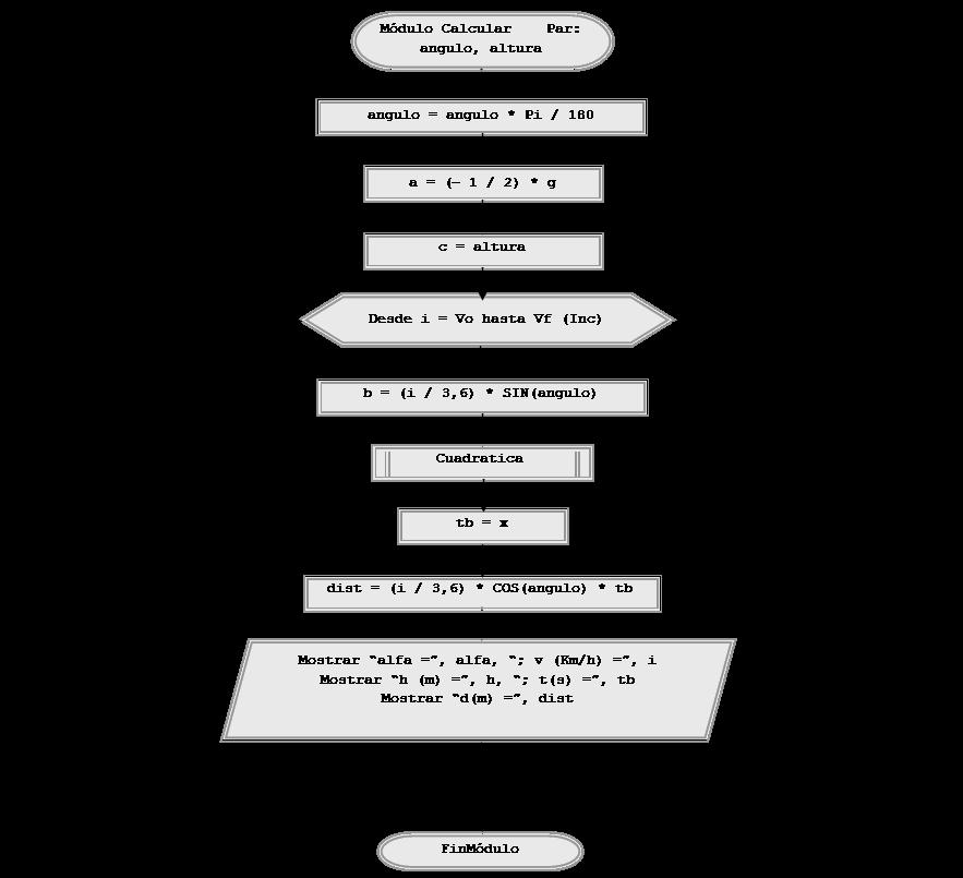 tiro parabolico esquema calculo