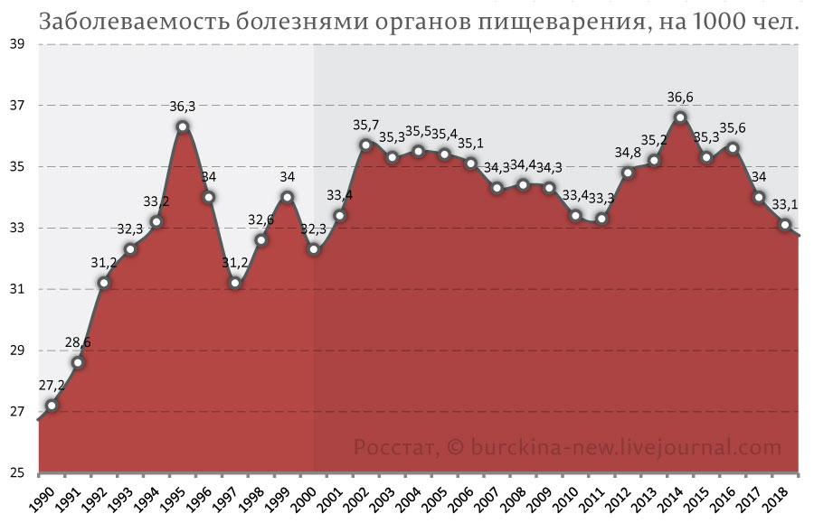 Связь между отменой ГОСТов, санкциями Путина и ростом cмepтности россиян