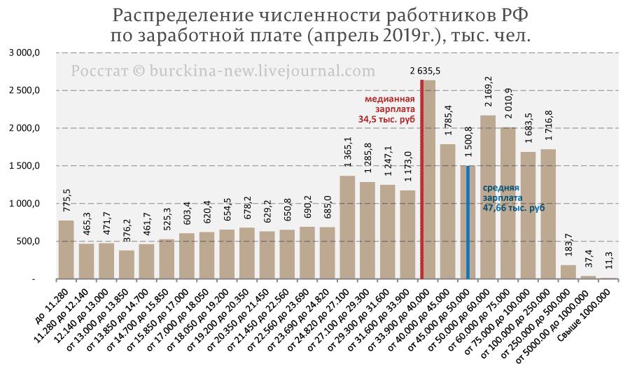 Зарплата большинства россиян равна 20 тыс. 454 рублям