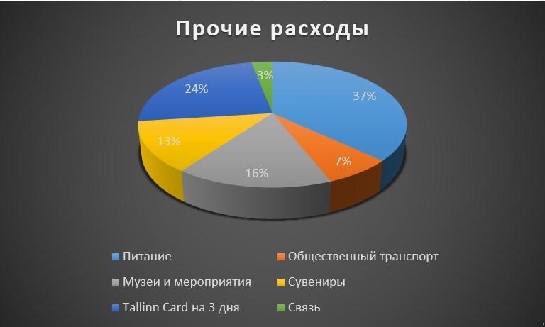 Диаграмма прочих расходов в процентном соотношении