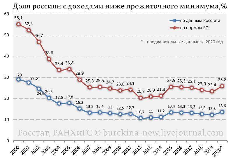 Объясняю, почему бедность в России не будет побеждена при Путине