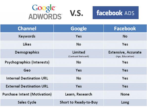 perbedaan google ads dan facebook ads