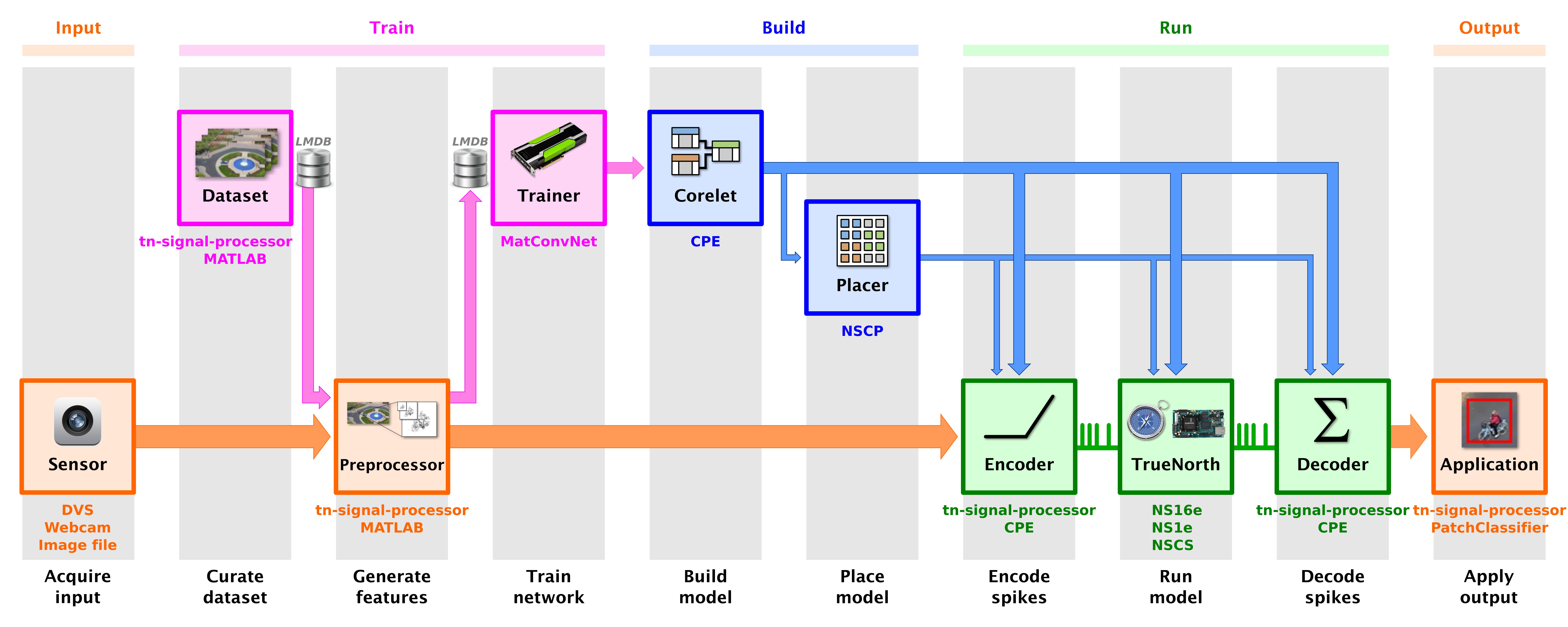 Image classifier development flow
