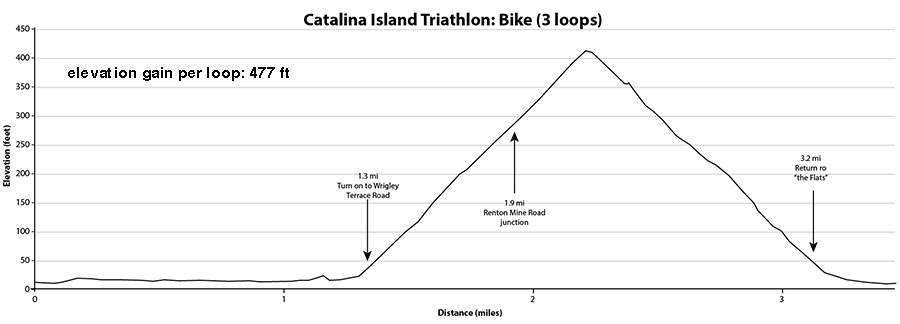 Bike Elevation Chart