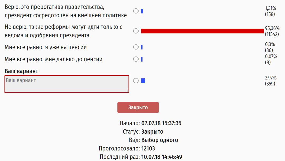 95% россиян считают, что Путин в курсе всего происходящего