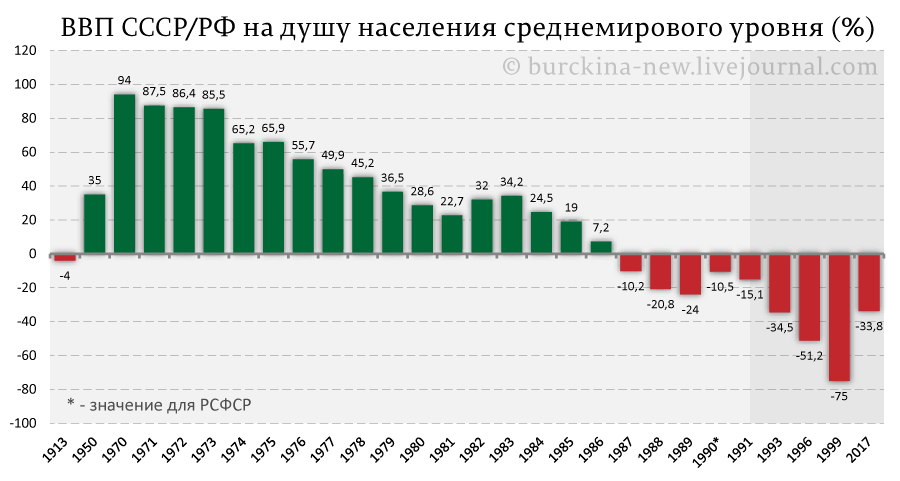 Наглядно о преимуществах социализма для России