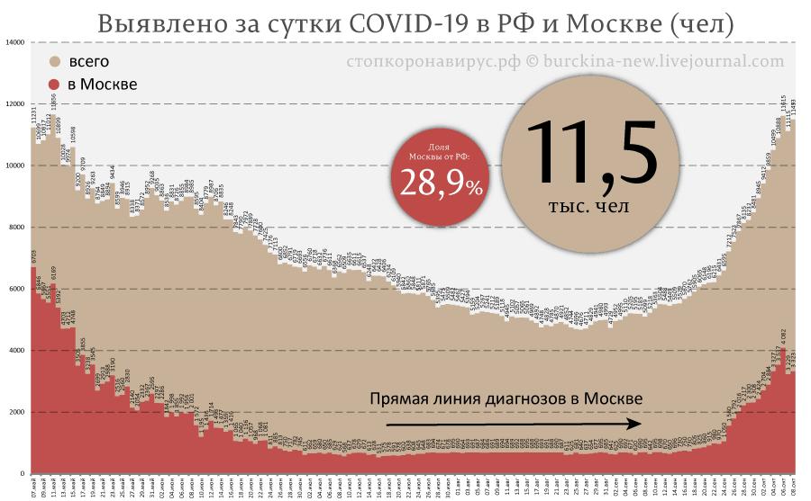 Статистике коронавируса в России сказали стоп