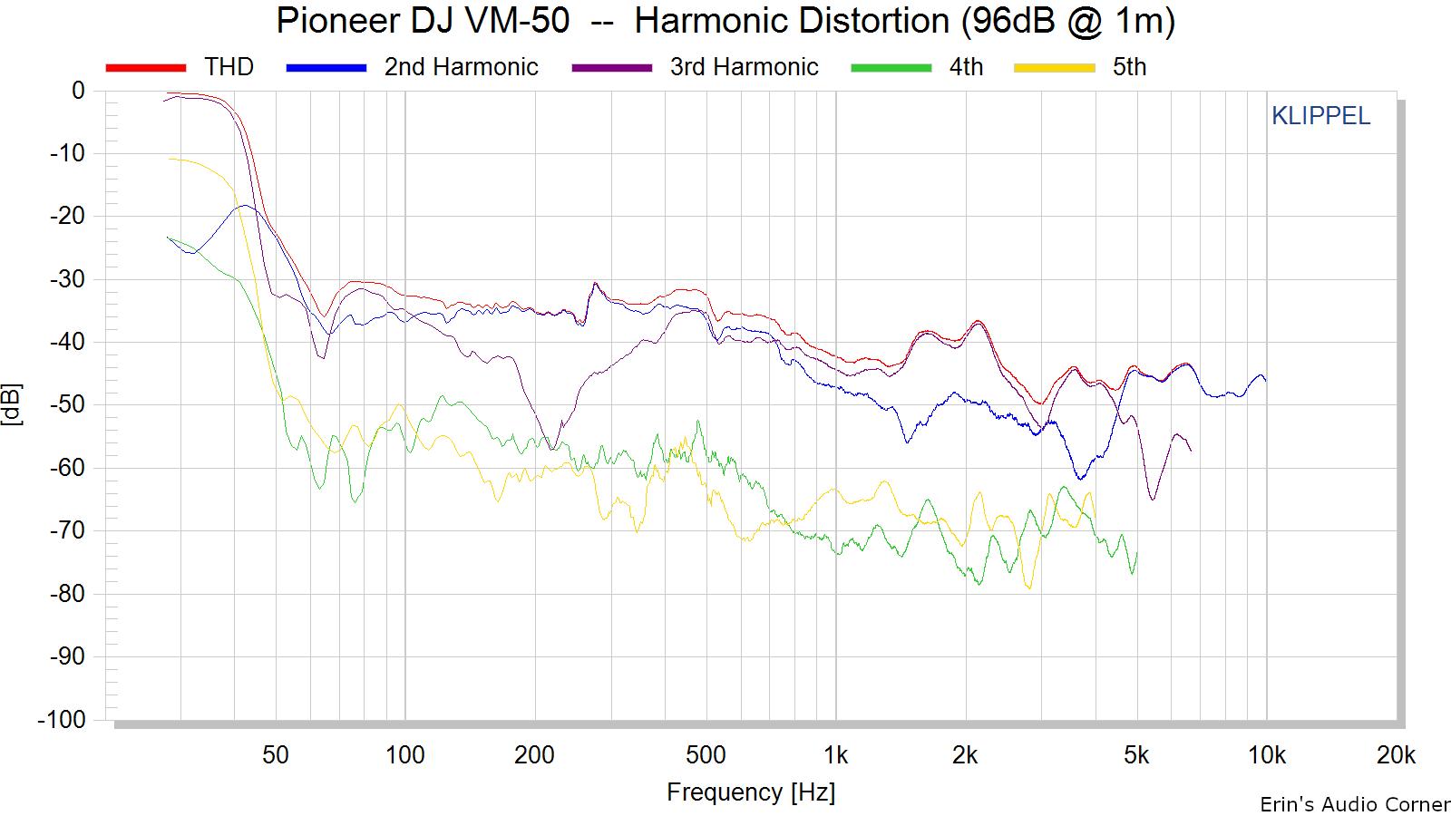 Pioneer%20DJ%20VM-50%20%20--%20%20Harmonic%20Distortion%20%2896dB%20%40%201m%29.png