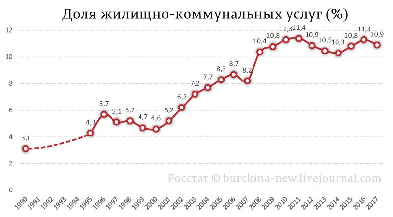 О двойной переплате россиян за ЖКХ