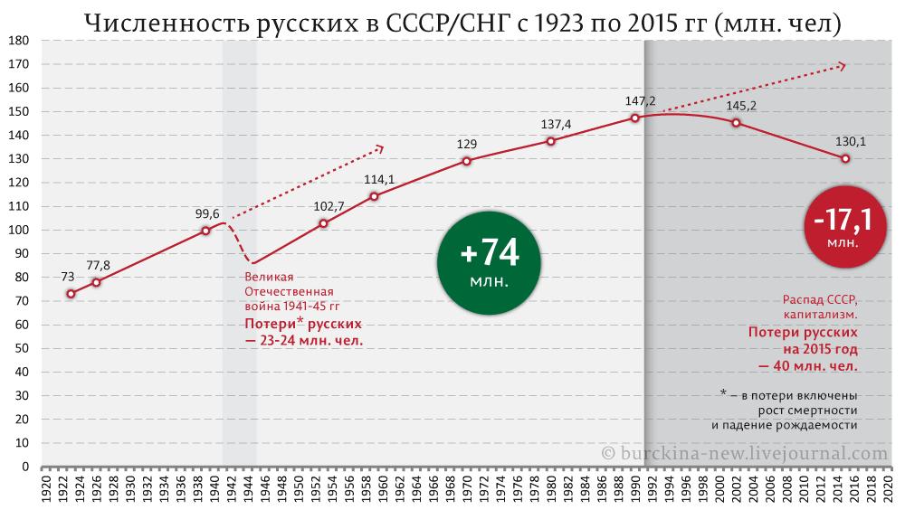 Есть ли будущее у государства Путина без народа?