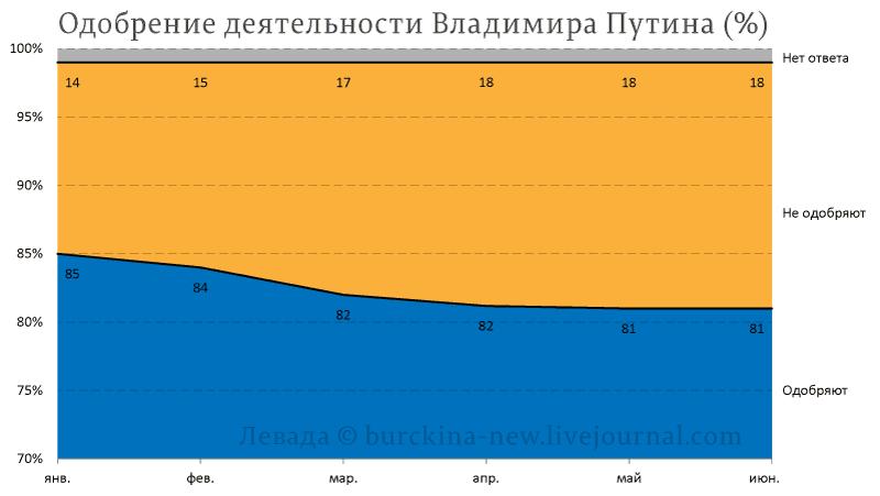 В чем причина сильно возросшей активности Путина?