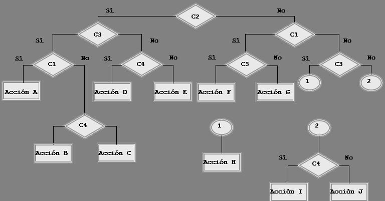 tabla de decision esquema