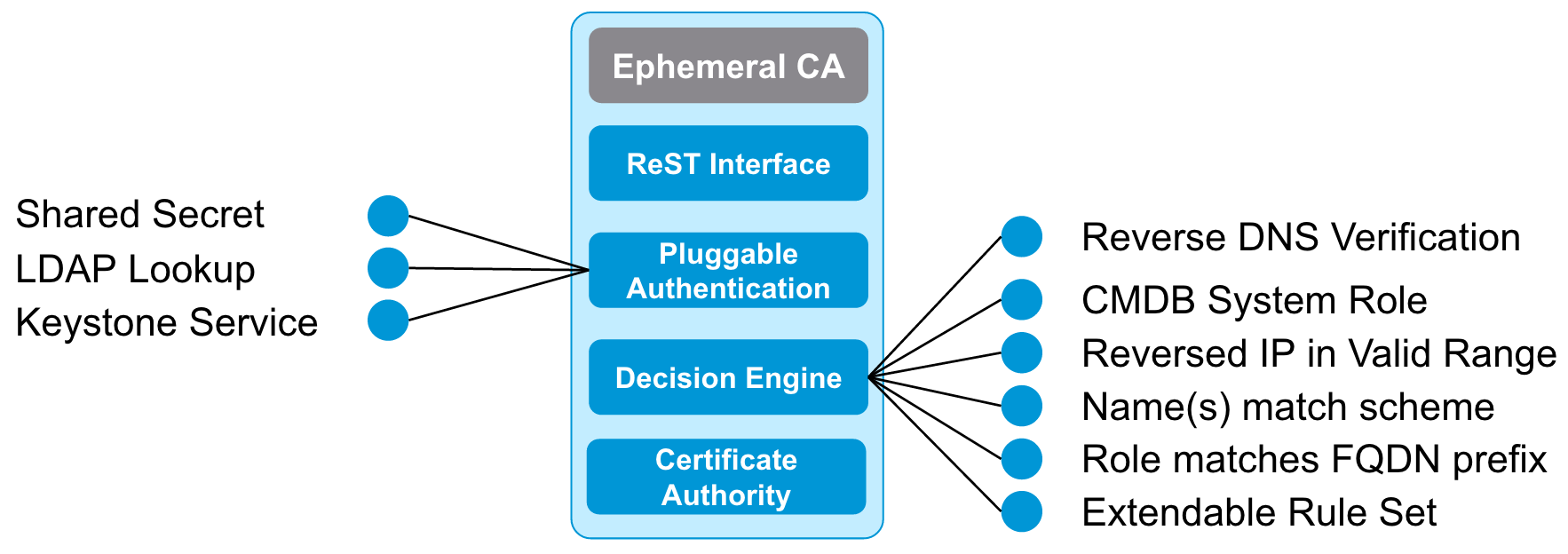 Anchor top level diagram