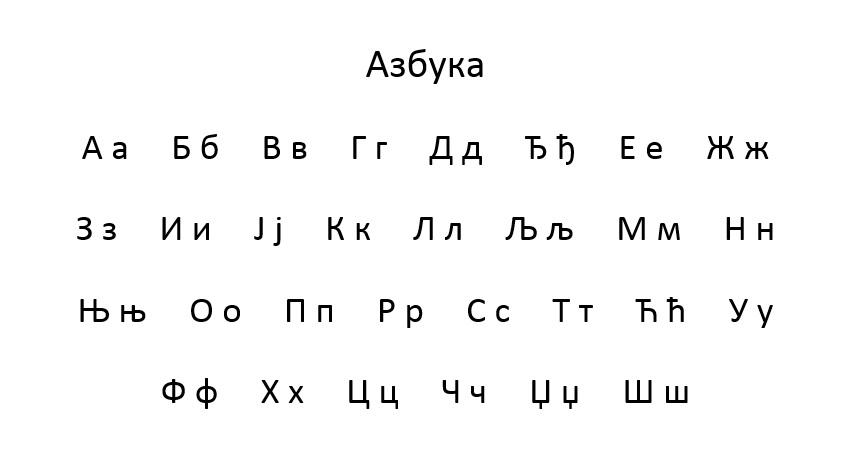Serbian Cyrillic Script and Alphabet - ćirilica i azbuka