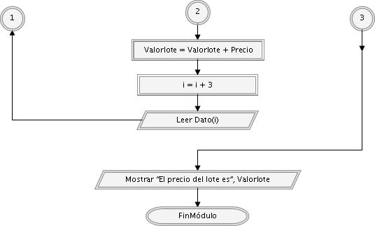 diagrama de flujo simple