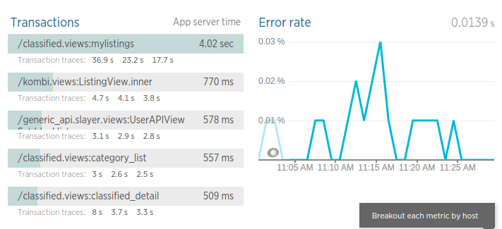 *newrelic* errors dashboard
