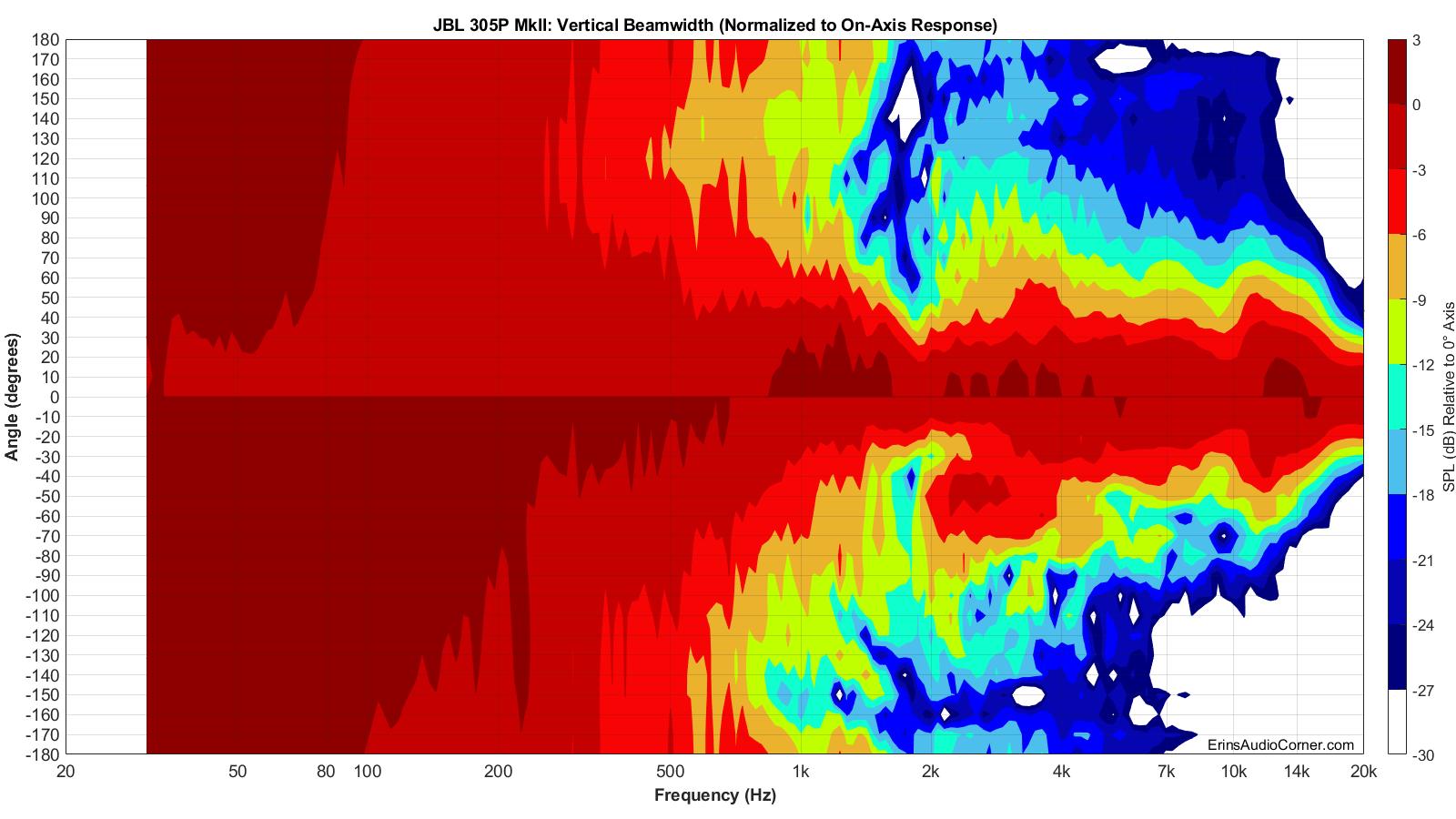 JBL%20305P%20MkII%20Beamwidth_Vertical.png