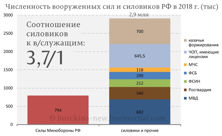 Кто для Путина является главным противником?
